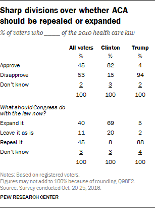 Sharp divisions over whether ACA should be repealed or expanded