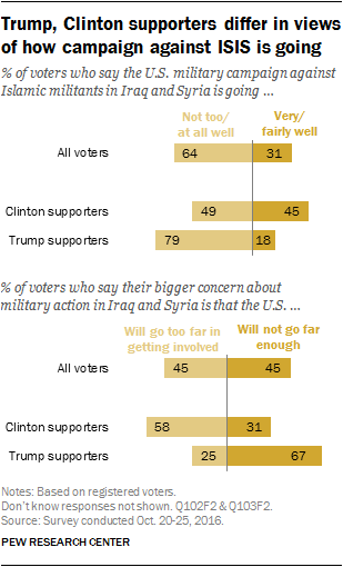 Trump, Clinton supporters differ in views of how campaign against ISIS is going