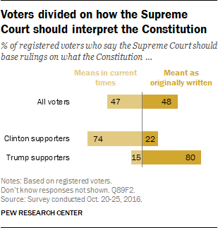 Voters divided on how the Supreme Court should interpret the Constitution