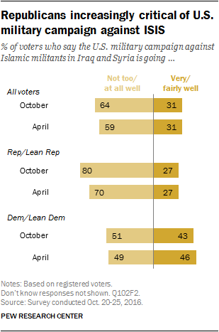 Republicans increasingly critical of U.S. military campaign against ISIS