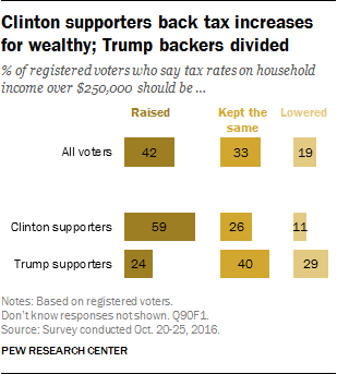 Clinton supporters back tax increases for wealthy; Trump backers divided
