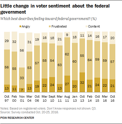 Little change in voter sentiment about the federal government