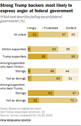 Strong Trump backers most likely to express anger at federal government