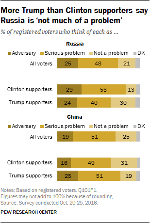 More Trump than Clinton supporters say Russia is 'not much of a problem'