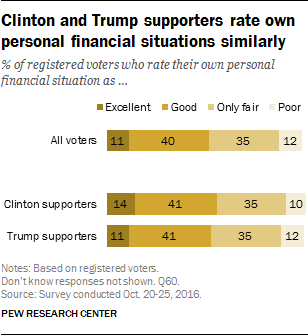 Clinton and Trump supporters rate own personal financial situations similarly
