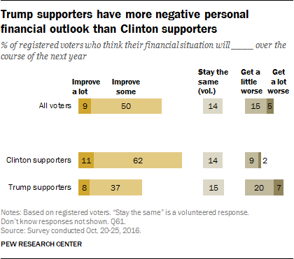 Trump supporters have more negative personal financial outlook than Clinton supporters