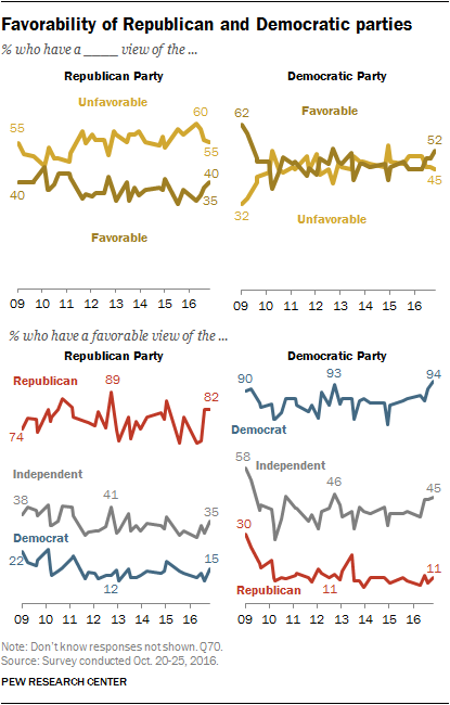 Favorability of Republican and Democratic parties