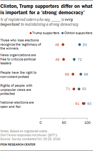 Clinton, Trump supporters differ on what is important for a 'strong democracy'