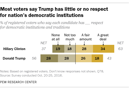 Most voters say Trump has little or no respect for nation's democratic institutions