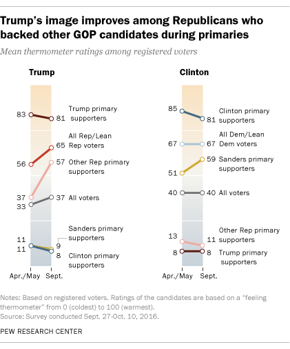Trump's image improves among Republicans who backed other GOP candidates during primaries