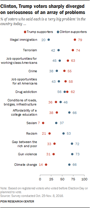 Clinton, Trump voters sharply diverged on seriousness of an array of problems