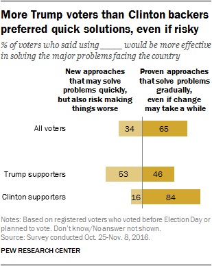 More Trump voters than Clinton backers preferred quick solutions, even if risky