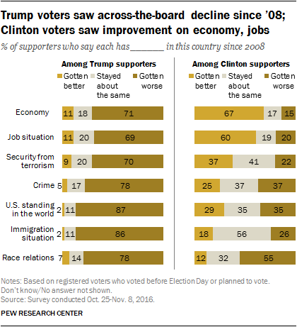 Trump voters saw across-the-board decline since '08; Clinton voters saw improvement on economy, jobs