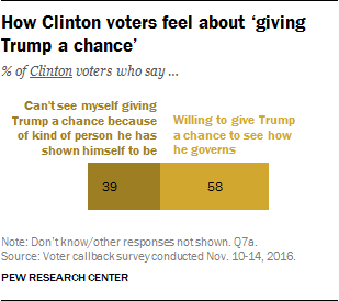 How Clinton voters feel about 'giving Trump a chance'