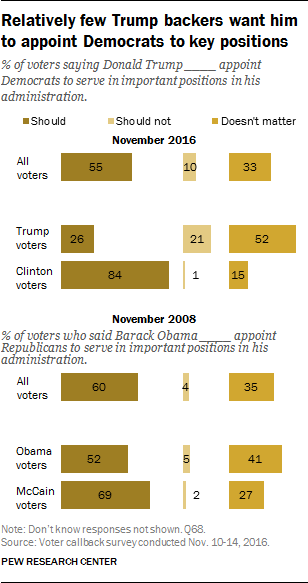 Relatively few Trump backers want him to appoint Democrats to key positions