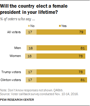 Will the country elect a female president in your lifetime?
