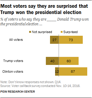 Most voters say they are surprised that Trump won the presidential election