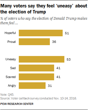 Many voters say they feel 'uneasy' about the election of Trump