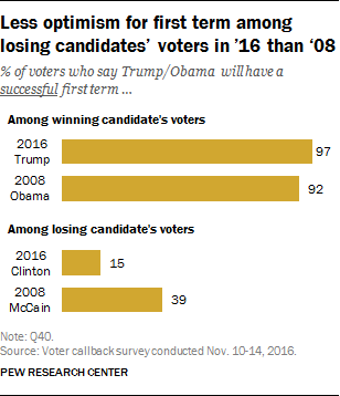 Less optimism for first term among losing candidates' voters in '16 than '08
