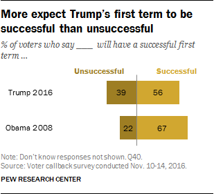 More expect Trump's first term to be successful than unsuccessful