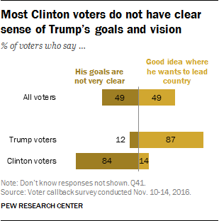 Most Clinton voters do not have clear sense of Trump's goals and vision