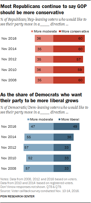 Most Republicans continue to say GOP should be more conservative