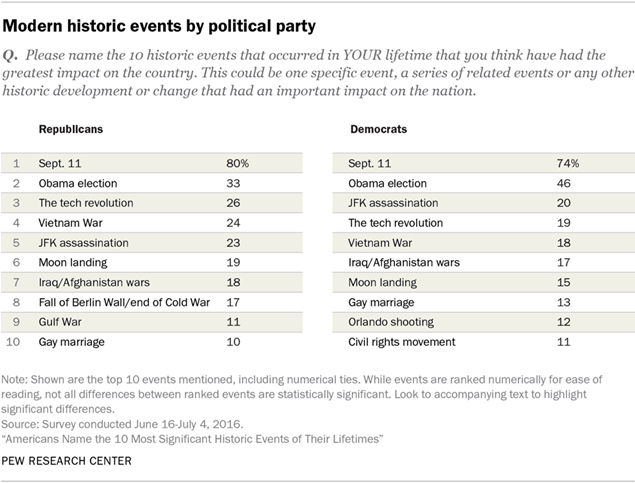 Modern historic events by political party