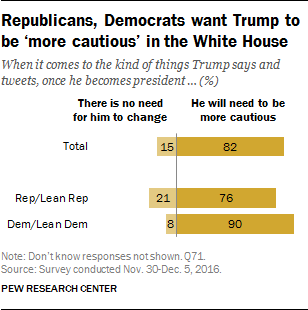 Republicans, Democrats want Trump to be 'more cautious' in the White House