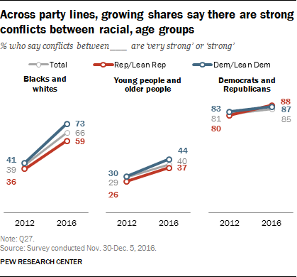 Across party lines, growing shares say there are strong conflicts between racial, age groups