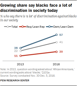 Growing share say blacks face a lot of discrimination in society today