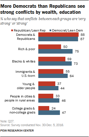 More Democrats than Republicans see strong conflicts by wealth, education