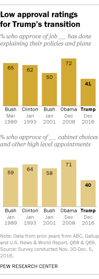 Low Approval of Trump's Transition but Outlook for His ...