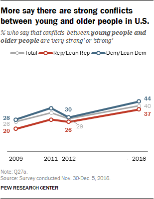 More say there are strong conflicts between young and older people in U.S.