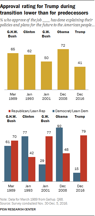 Approval rating for Trump during transition lower than for predecessors