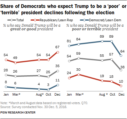 Share of Democrats who expect Trump to be a 'poor' or 'terrible' president declines following the election