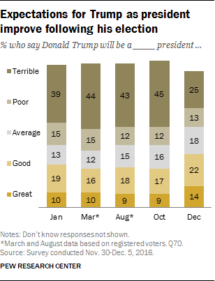 Expectations for Trump as president improve following his election