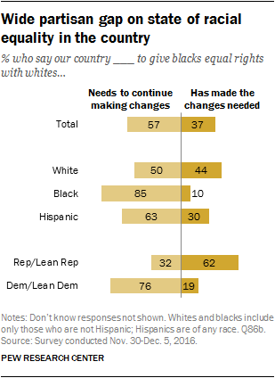 Wide partisan gap on state of racial equality in the country