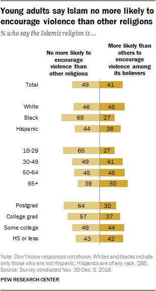 Young adults say Islam no more likely to encourage violence than other religions