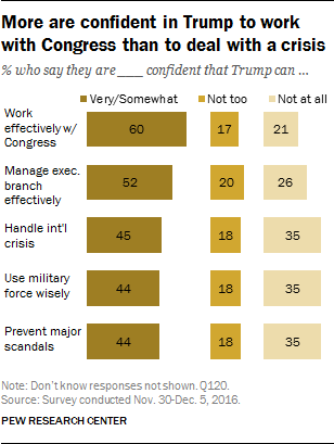 More are confident in Trump to work with Congress than to deal with a crisis