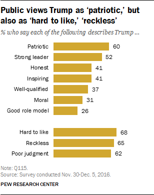 Public views Trump as 'patriotic,' but also as 'hard to like,' 'reckless'