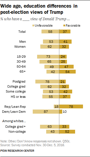 Wide age, education differences in post-election views of Trump