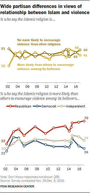 Wide partisan differences in views of relationship between Islam and violence