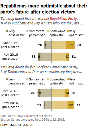 Republicans more optimistic about their party's future after election victory