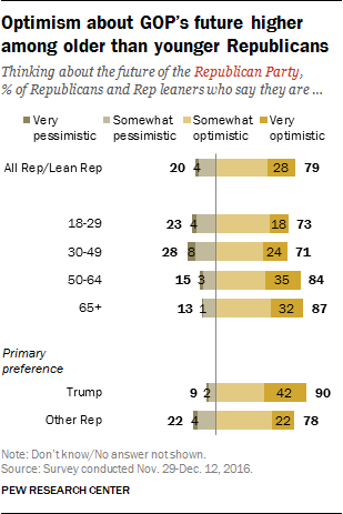 Optimism about GOP's future higher among older than younger Republicans