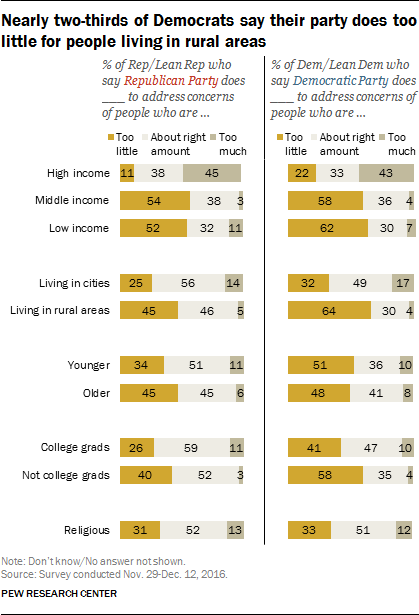 Nearly two-thirds of Democrats say their party does too little for people living in rural areas
