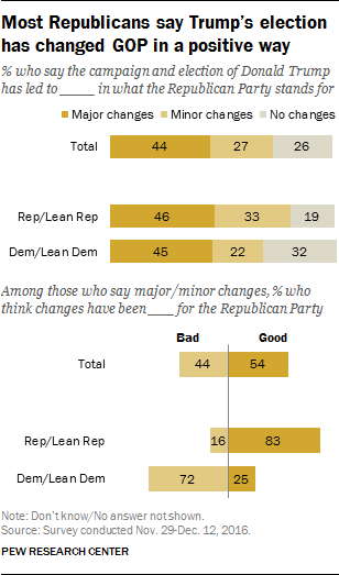 Most Republicans say Trump's election has changed GOP in a positive way