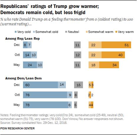 Republicans' ratings of Trump grow warmer; Democrats remain cold, but less frigid