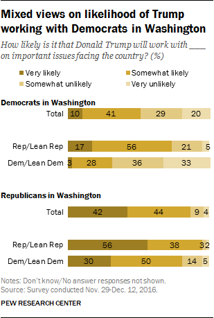 Mixed views on likelihood of Trump working with Democrats in Washington