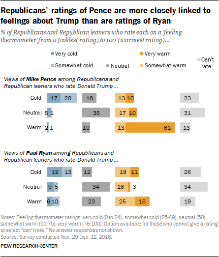 Republicans' ratings of Pence are more closely linked to feelings about Trump than are ratings of Ryan