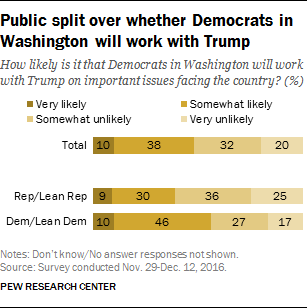 Public split over whether Democrats in Washington will work with Trump